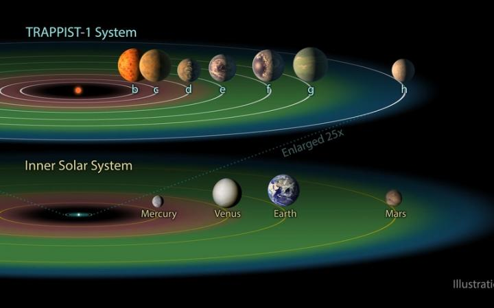 TRAPPIST-1 Planets May Have Unusual Similar Compositions, NASA...