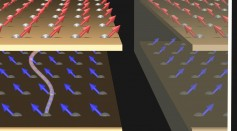 How the Electron Spins in Layered Materials Can Interact