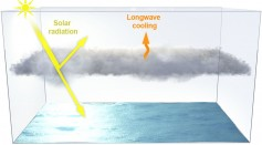 Solar Geoengineering May Cause More Damage to the Climate Than Good