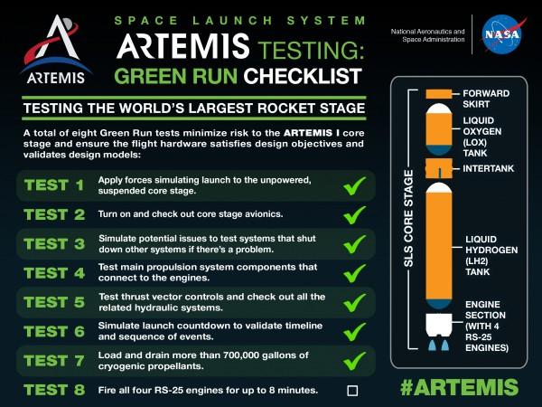 NASA Artemis' Green Run Checklist