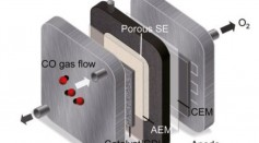 Copper Cubes Used As Catalyst In New Reactor To Convert Carbon Monoxide Into Acetic Acid