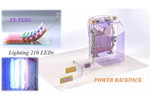 Load-Reducing Backpack Harness Mechanical Energy From Walking to Power Electronics