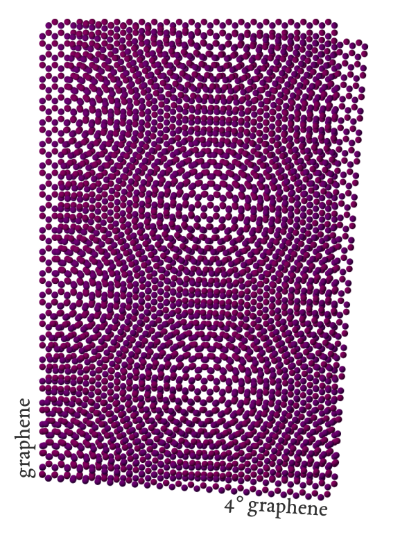 Moiré pattern arising from the superposition of two graphene lattices twisted by 4°.
