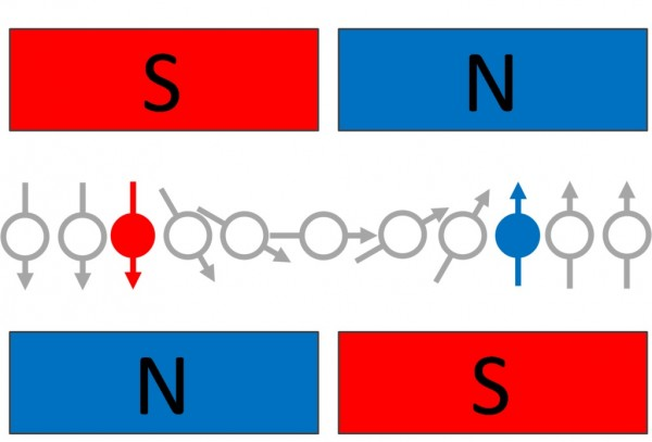 Spin orientation in the direction of material magnetization