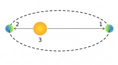 Aphelion 2021: What to Expect When Earth Is at Its Furthest from the Sun