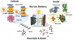 Sodium-ion Battery Systems