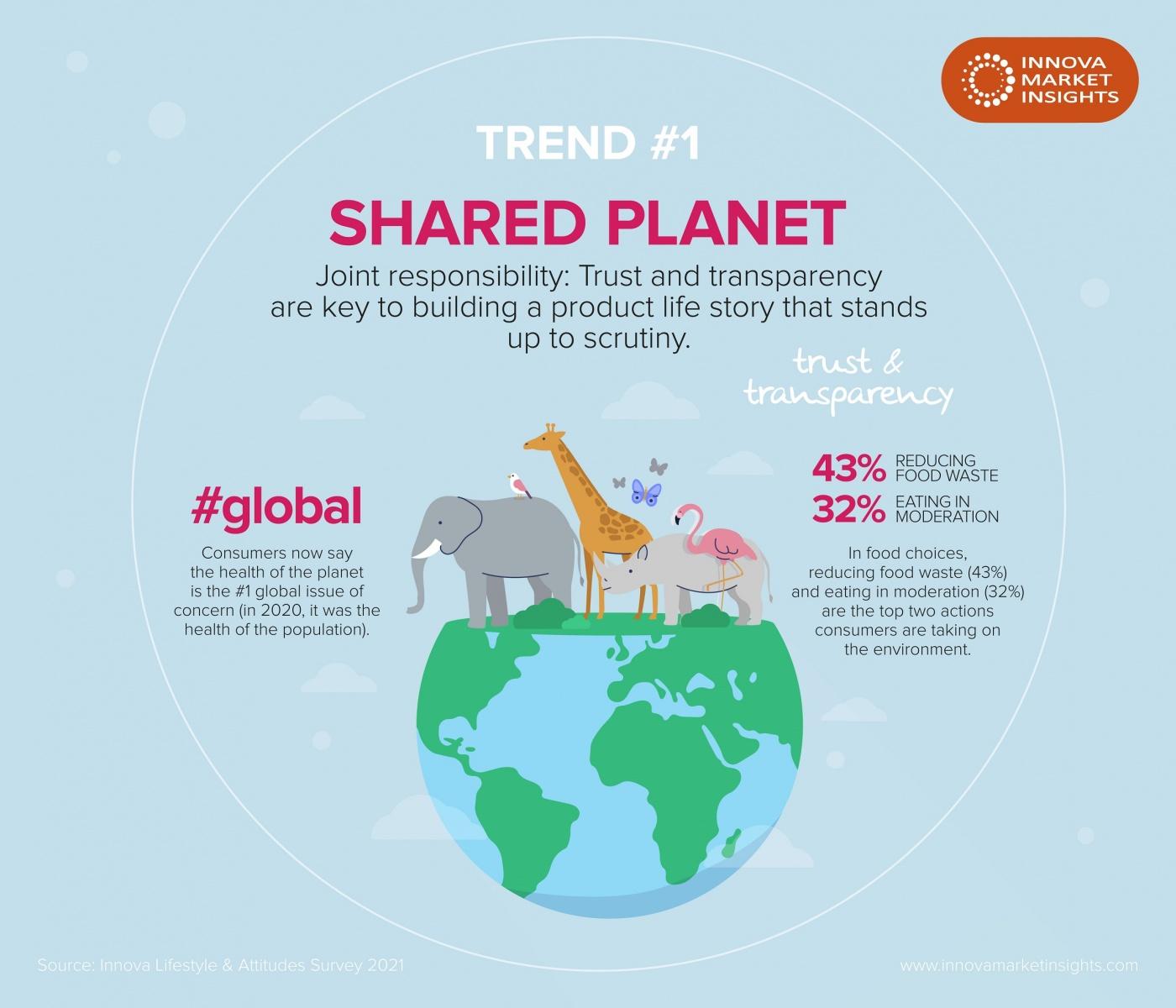 """""""Hành tinh được chia sẻ"""" dẫn đầu 10 xu hướng hàng đầu của Innova Market Insights cho năm 2022"""