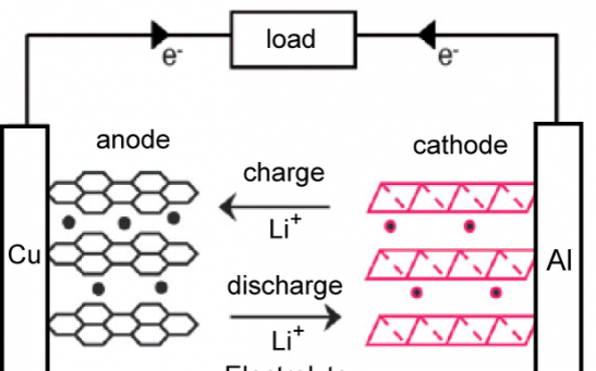 The scheme of how lithium ion works in the lithium battery.