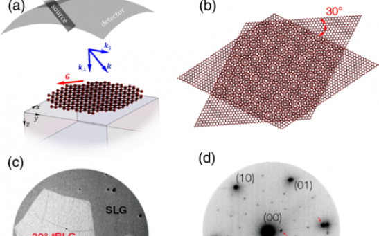 Low-energy electron microscopy of graphene grown via CVD on a Ni–Cu gradient alloy foil.